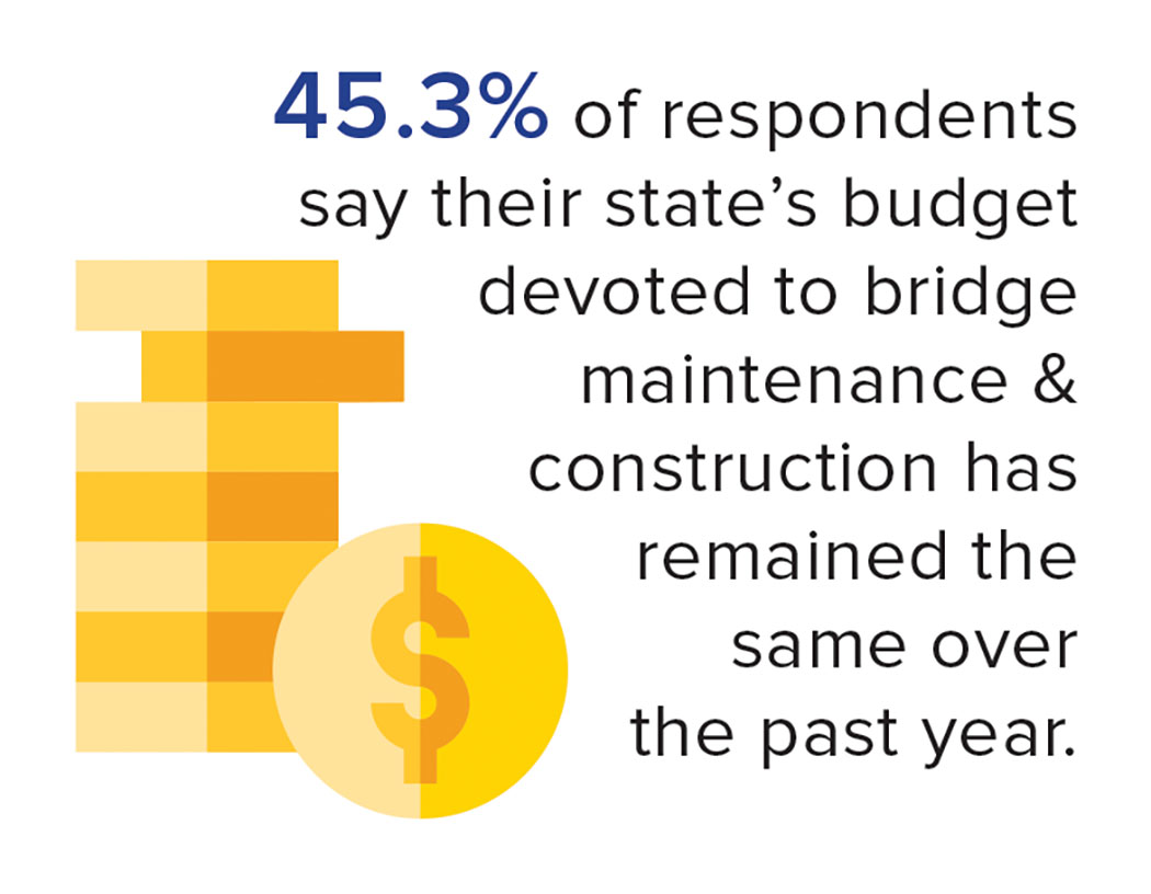 states budget devoted to bridge maintenance & construction