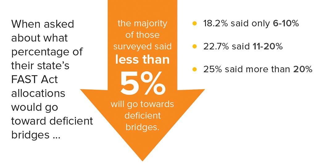 FAST Act allocations toward deficient bridges