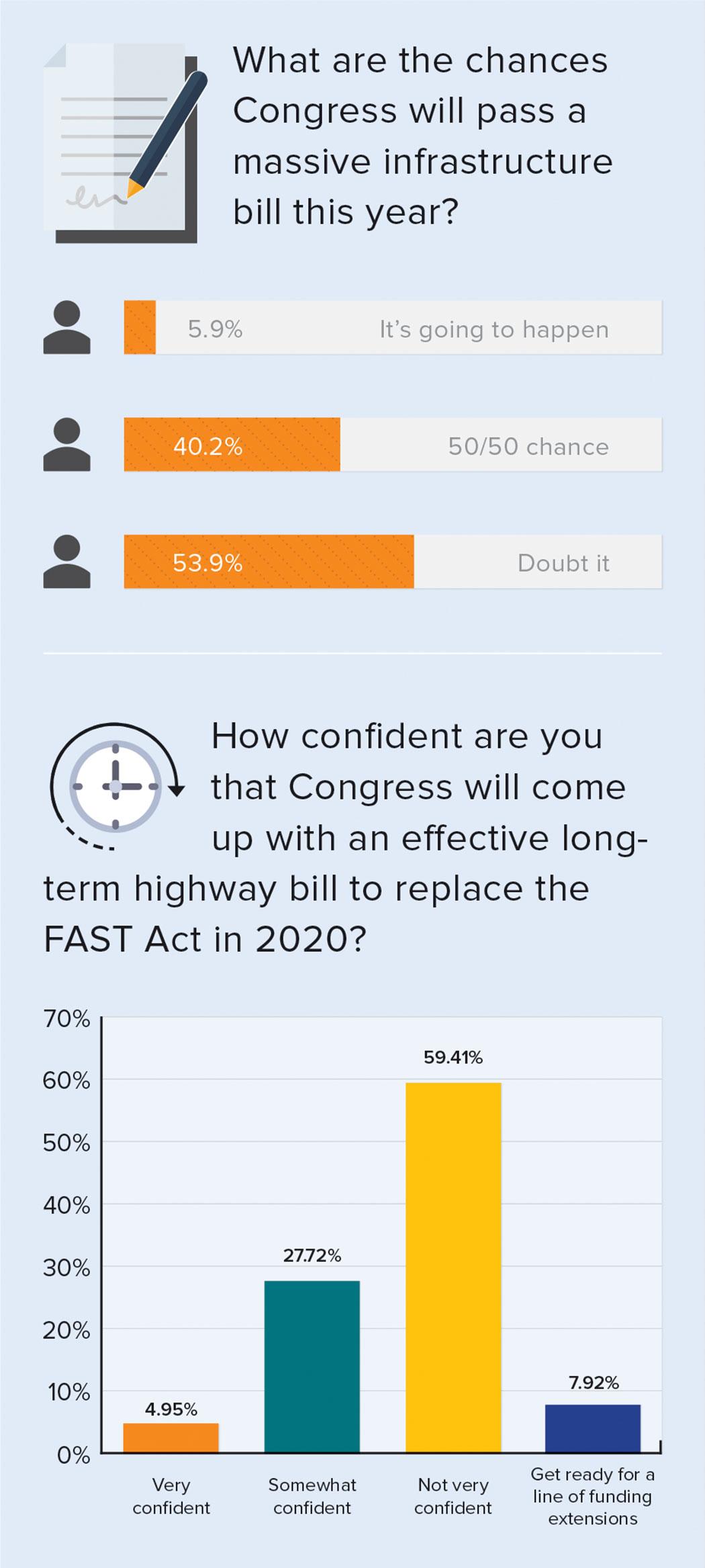 chances Congress will pass massive infrastructure bill