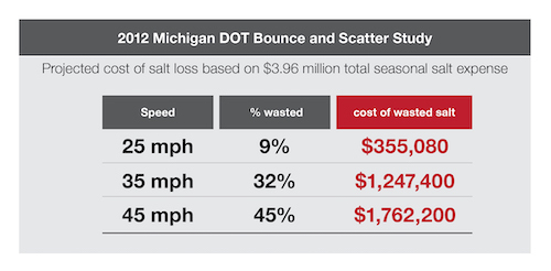 2012 Michigan DOT bounce and scatter study