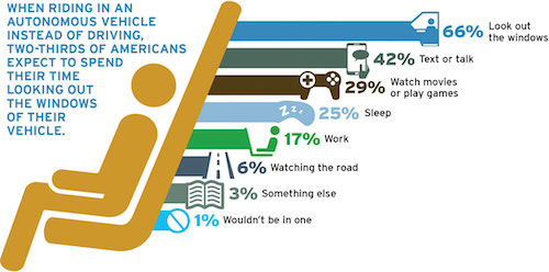 two-thirds of Americans expect to spend  their time looking out the  windows of their vehicles
