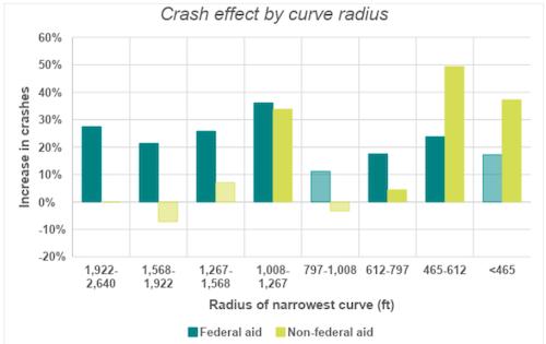 Crash effect by curve radius
