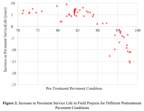 Figure 2. Increase in Pavement Service Life in Field Projects for Different Pretreatment Pavement Conditions