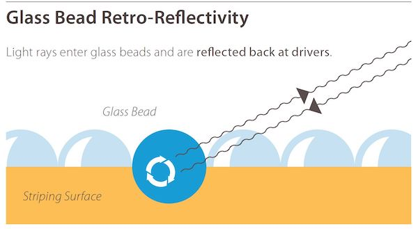 glass bead retro-reflectivity