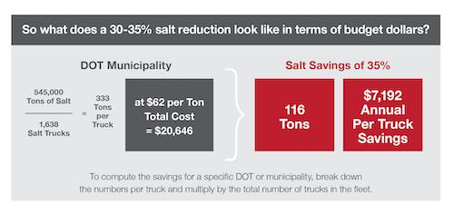 Salt reduction in budget dollars