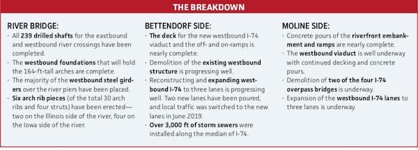 Breakdown of River Bridge, Bettendorf, Moline Side