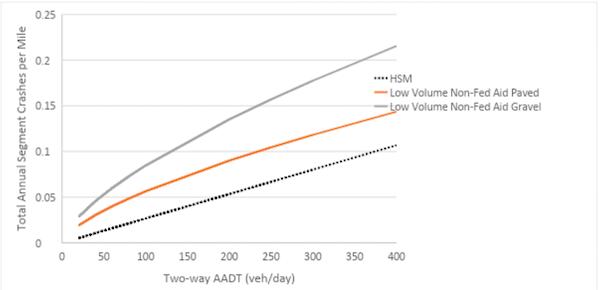 segment crashes per mile for low-volume roads