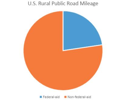 U.S. rural public road aid