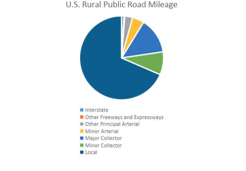 U.S. rural public road mileage