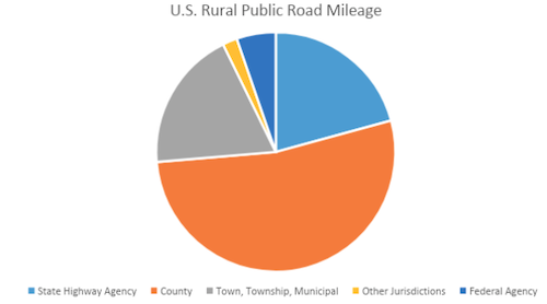U.S. rural public road owners