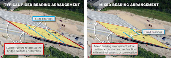 Exaggerated bridge thermal movements