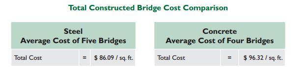 Total Constructed Bridge Cost Comparison