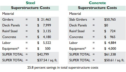 Steel vs. concrete superstructure costs