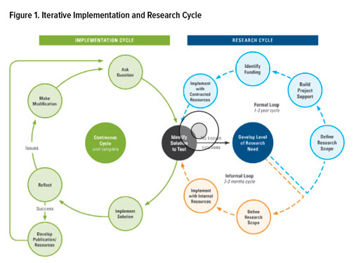 Figure 1. Iterative Implementation and Research Cycle