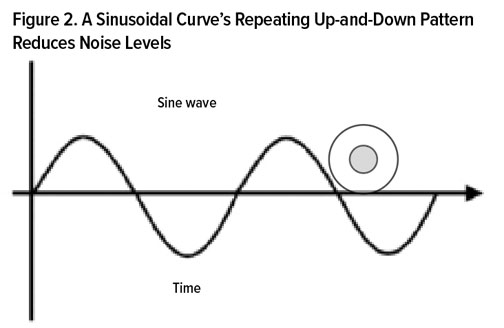 Figure 2. A Sinusoidal Curve's Repeating Up-and-Down Pattern Reduces Noise Levels