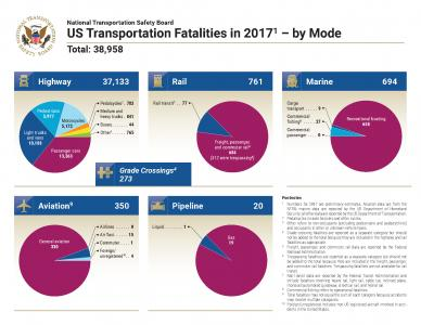 NTSB report finds 95% of all 2017 transportation fatalities were highway-related