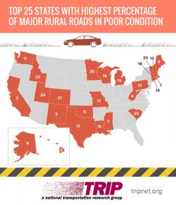 Rural roads top states poor condition