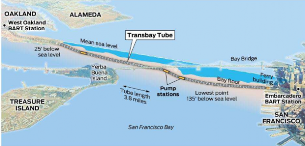 San Francisco's Transbay Tube will receive a seismic retrofit