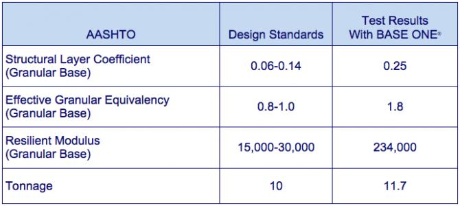 AASHTO design standards BASE ONE
