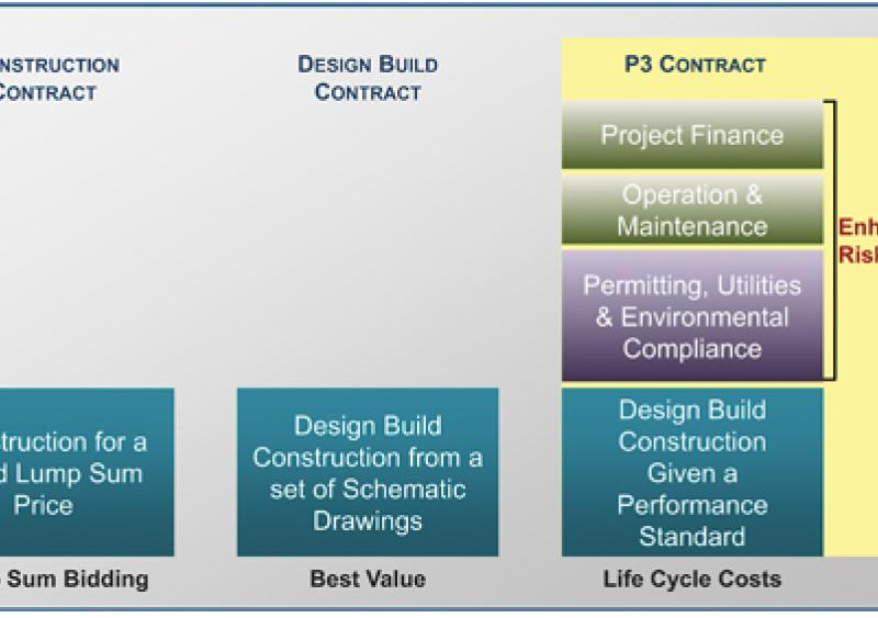 P3s function differently from other contracting methods.