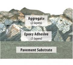 SafeLane surface overlay