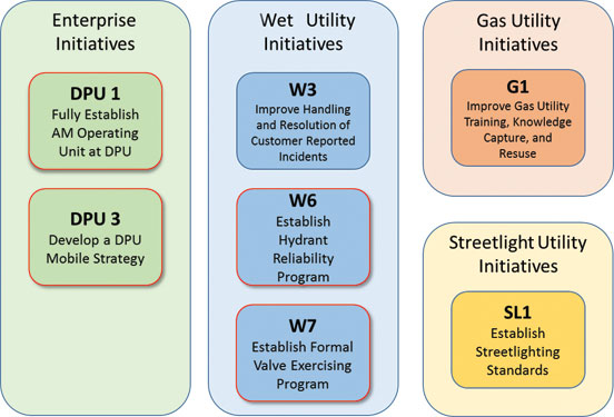 asset management, Richmond Department of Public Utilities