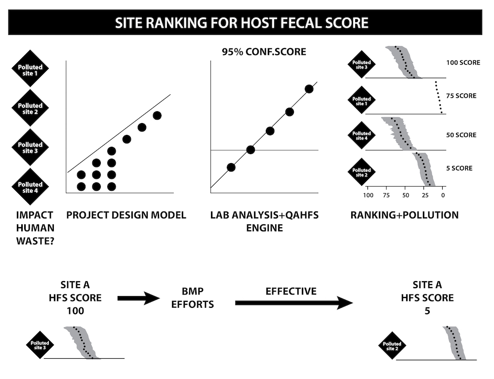 The HFS mathematically and objectively ranks polluted sites. The higher the score, the more polluted the site is.