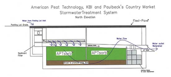filtration, peat, media, storm water quality