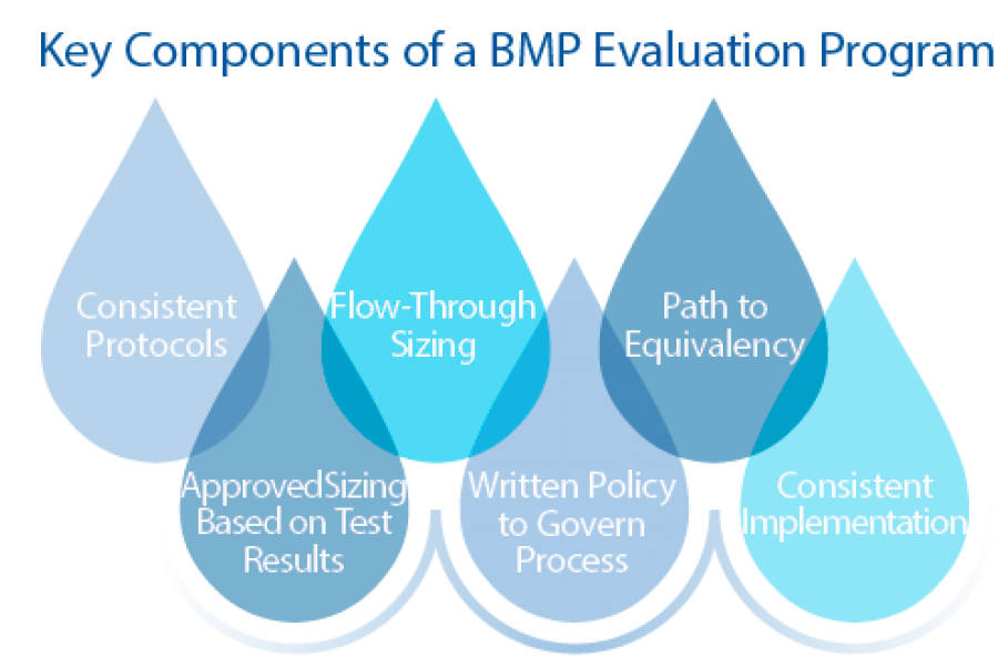 Considering best management practices for storm water management