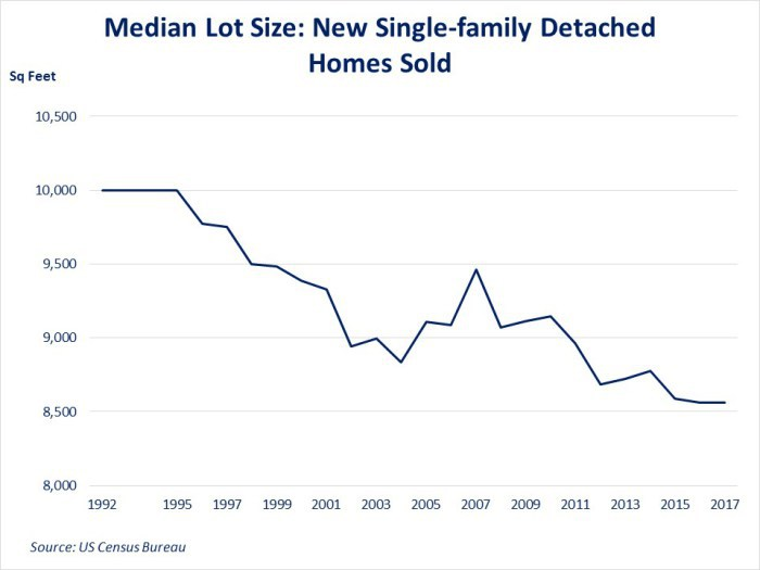 Median Lot Size for New Single-Family Detached Homes Sold