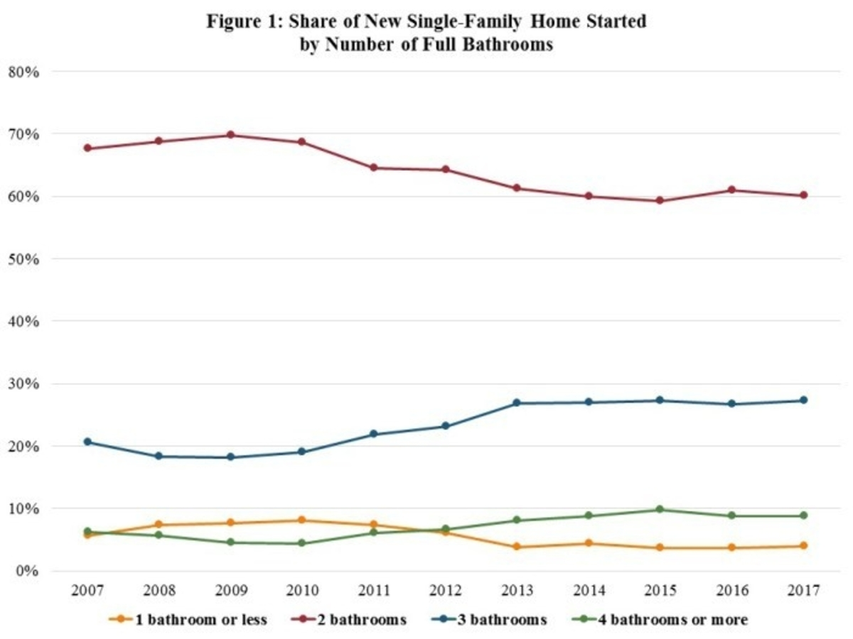 Share of New Single-Family Homes Started vs. Number of Full Bathrooms