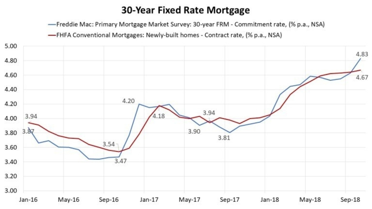 30-Year Fixed Mortgage Rate Map