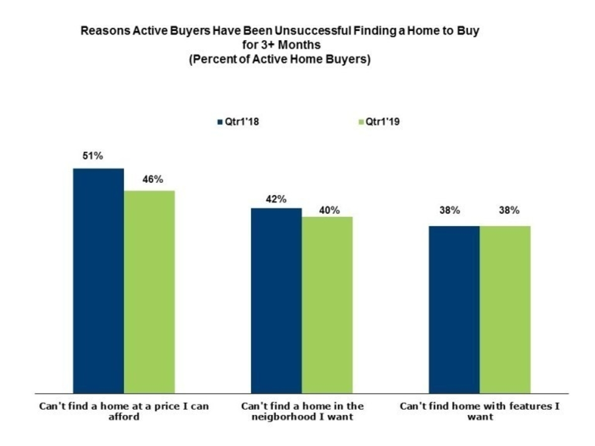 Active Buyers Have been unsuccessful finding a home to buy for 3+ Months