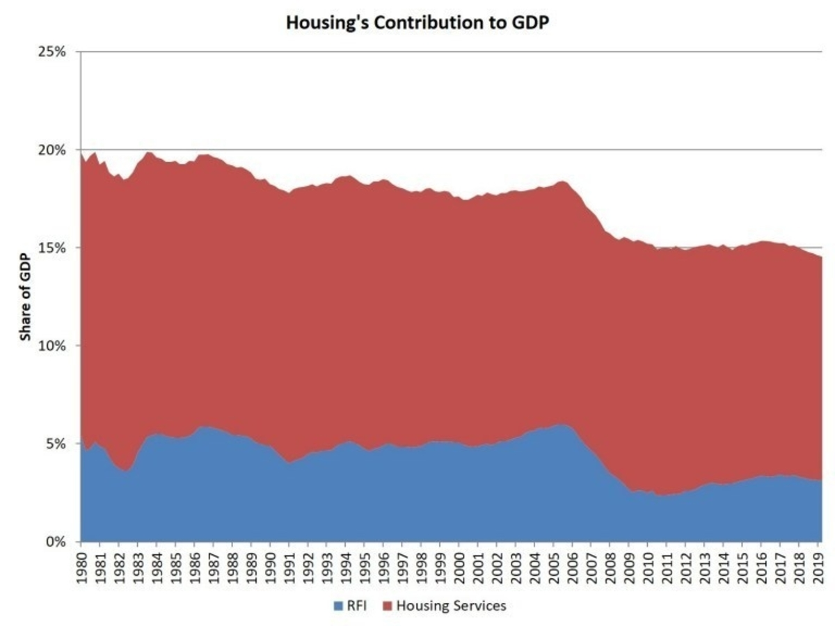 Housing's Contribution to GDP Graph