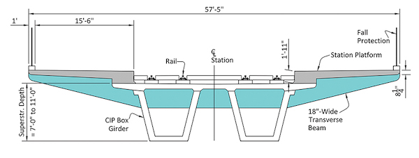 Cast-in-place frame section for the stations.