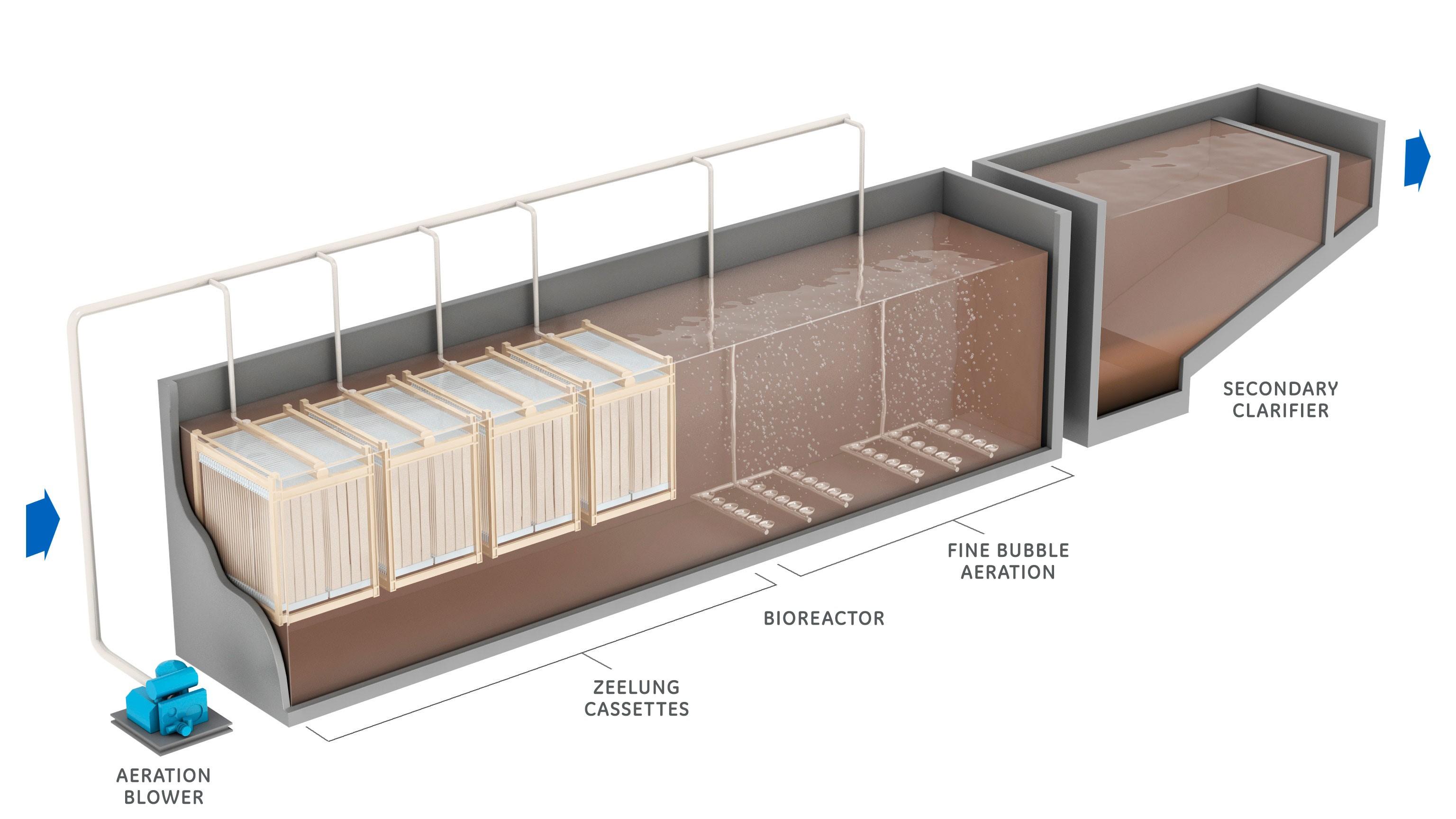 belgium, zeelung technology, zeeweed mbr, ge, wastewater, treatment
