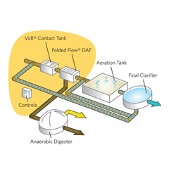 Enhanced Primary Wastewater Treatment