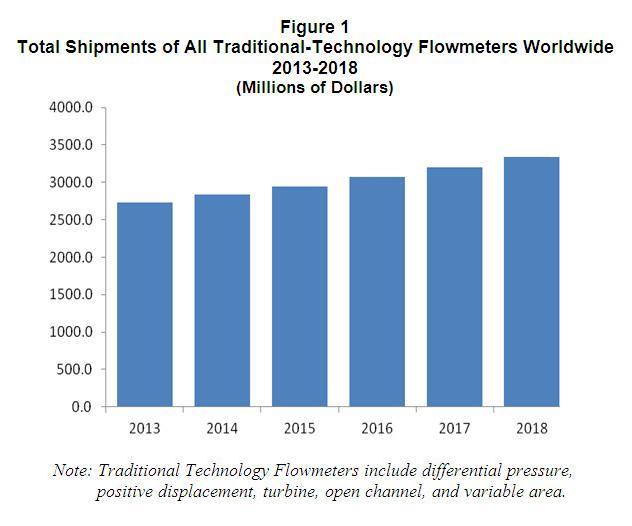 Study Finds $2.7 Billion Worldwide Traditional Technology Flowmeter Market