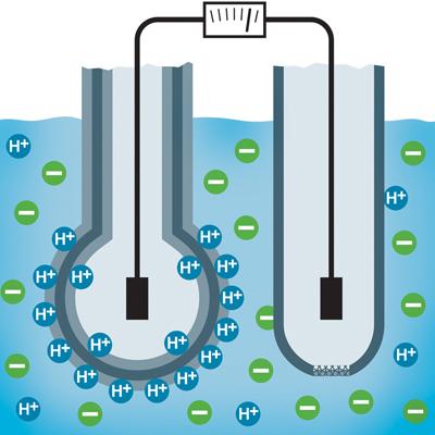 How To: Sampling & Analyzing Equipment: How to Apply & Maintain pH Sensors