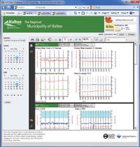 Optimization Plant Performance