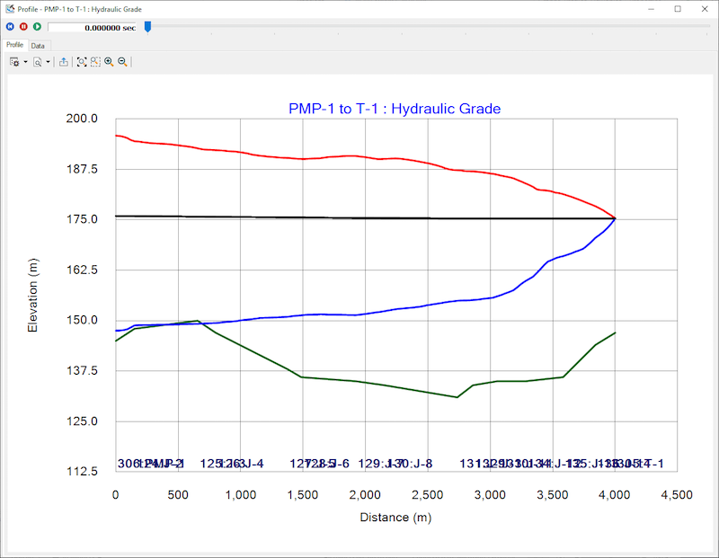 A profile showing the hydraulic grade line (HGL) can be animated to show the fluctuations in pressure.  The black line is the HGL before a sudden pump trip. The red line is the maximum HGL, the green line is the ground elevation while the blue line is the minimum HGL.