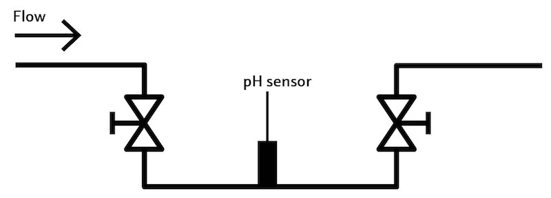 pH sensors should be mounted in the flow stream and remain wet at all times.