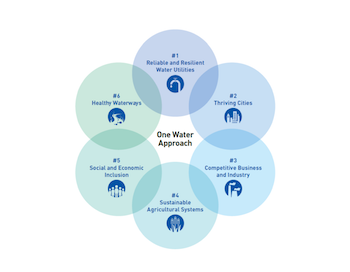 The U.S. Water Alliance One Water Roadmap includes six areas of arenas for action.