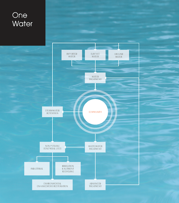 Stantec's One Water approach centers on the community.