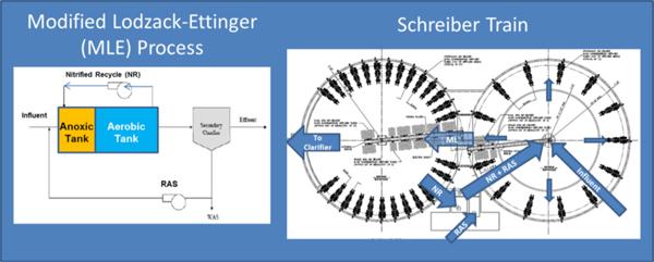 Countercurrent aeration basins configured as MLE process configuration