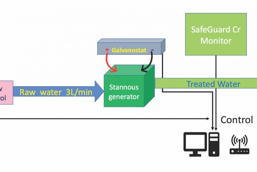 Intelligent water treatment system remediates chromium-6 in California