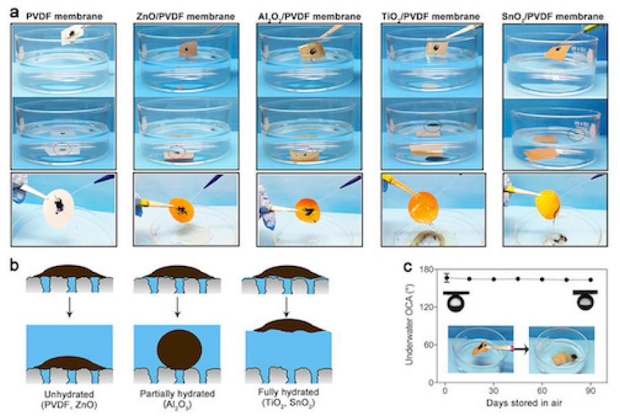 Pictured are experiments of how well crude oil adheres to nascent and oxide-coated polyvinylidene fluoride membranes (Example a). It also shows how crude oil might adhere (or depart from) various surfaces (Example b) as well as the oil contact angles on tin oxide-coated membranes after long-term storage in air (Example c). (Image courtesy of Argonne National Laboratory)
